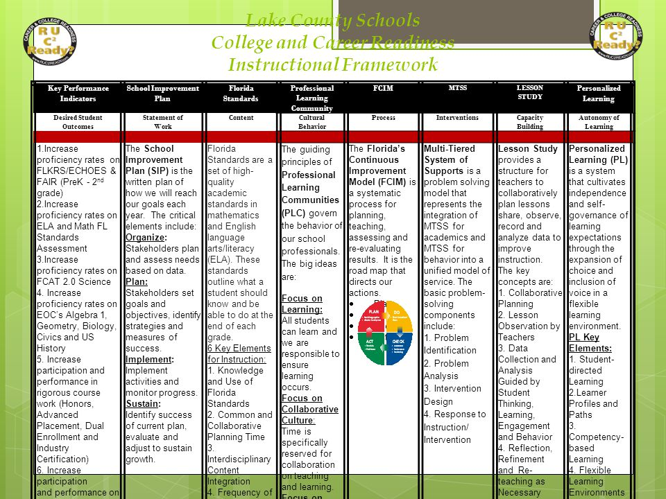 Lake County Schools College and Career Readiness Instructional Framework