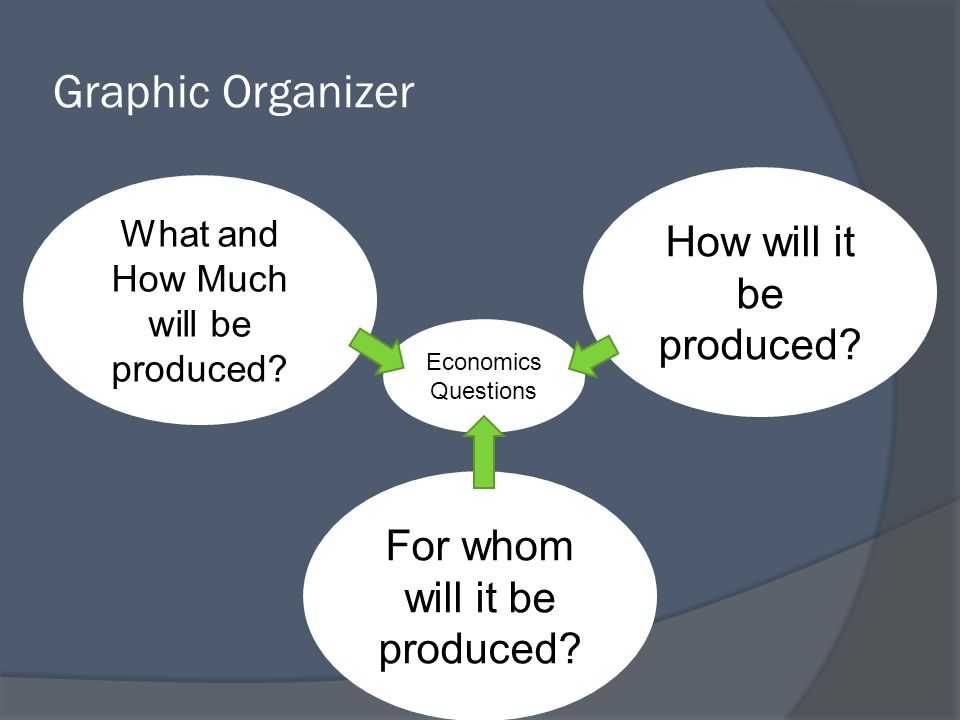 Graphic Organizer How will it be produced