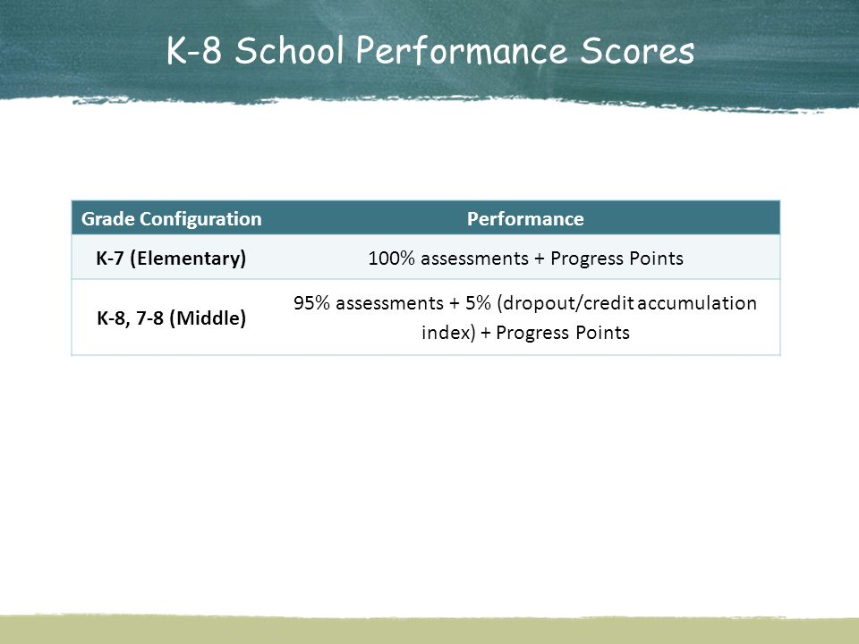 K-8 School Performance Scores