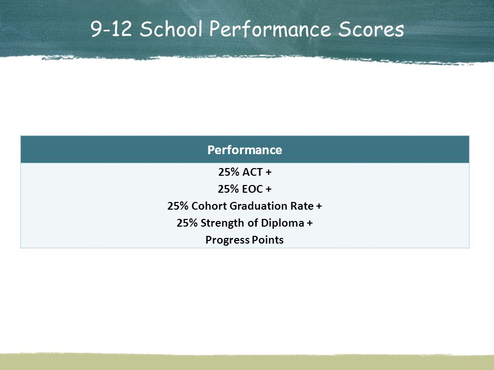 9-12 School Performance Scores