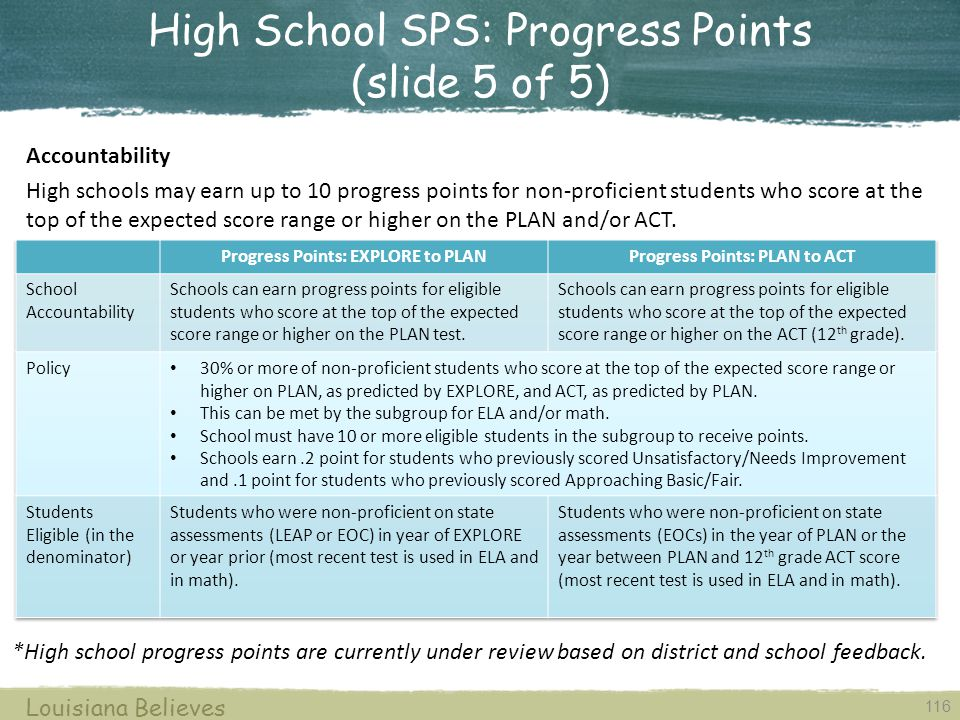High School SPS: Progress Points (slide 5 of 5)