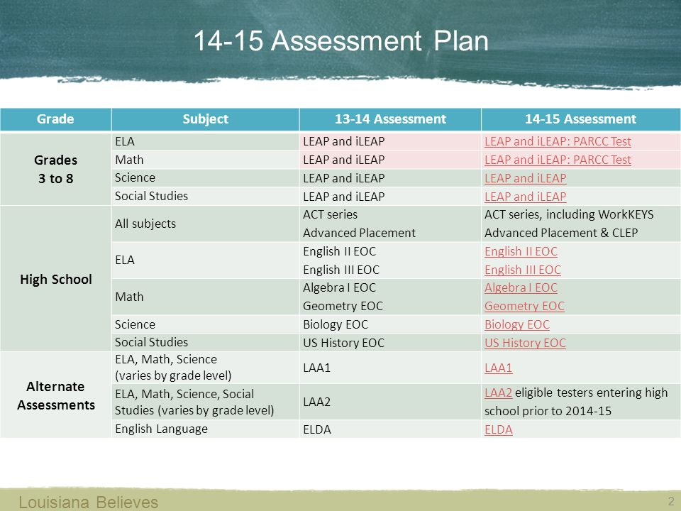 Alternate Assessments