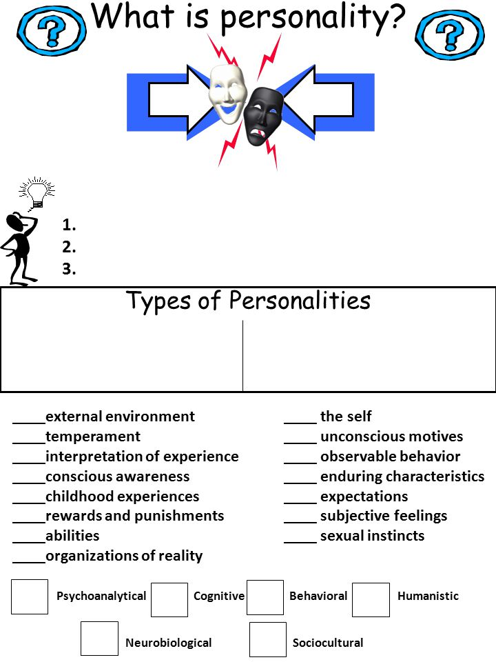 Types of Personalities