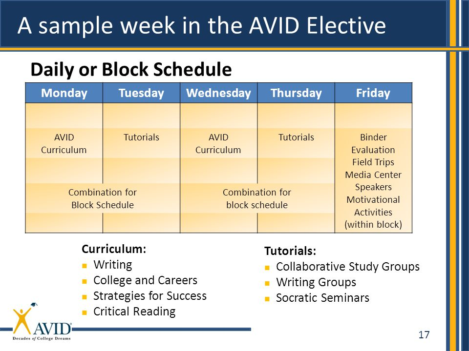 A sample week in the AVID Elective