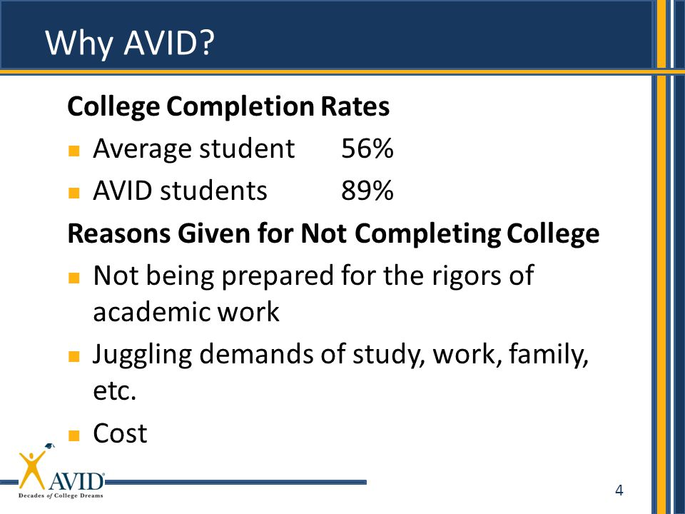 Why AVID College Completion Rates Average student 56%