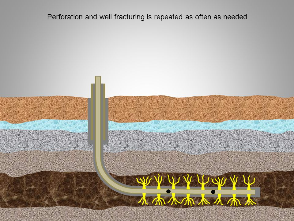 Perforation and well fracturing is repeated as often as needed