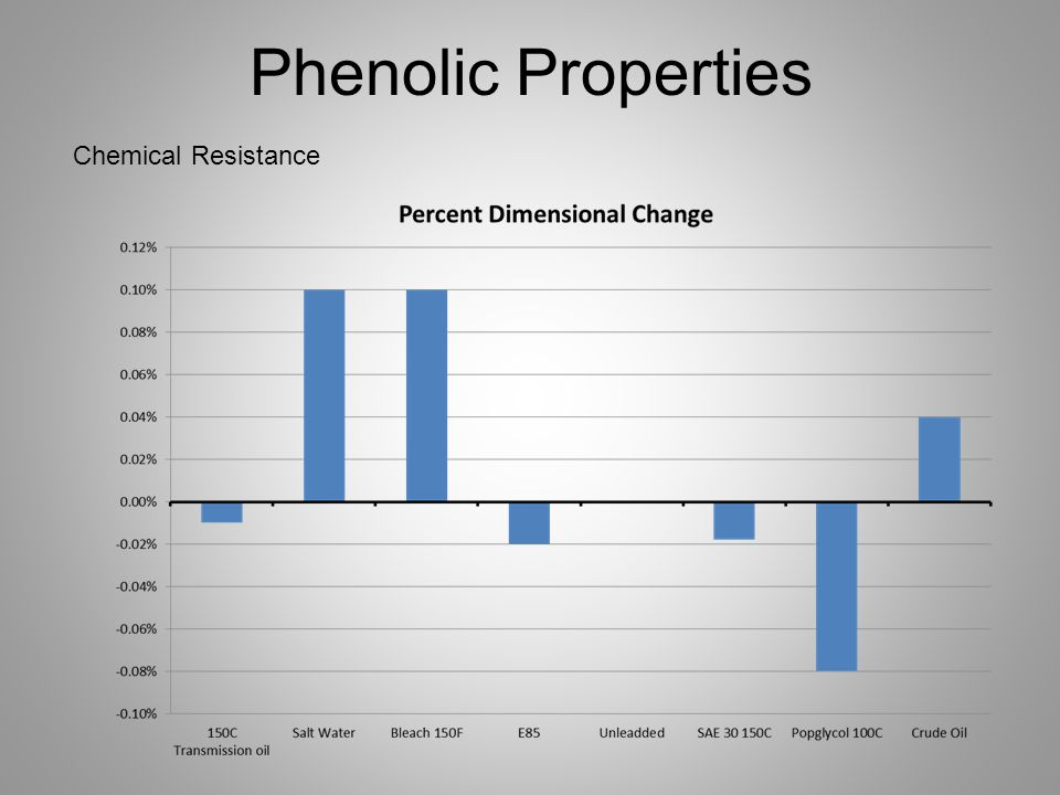 Phenolic Properties Chemical Resistance