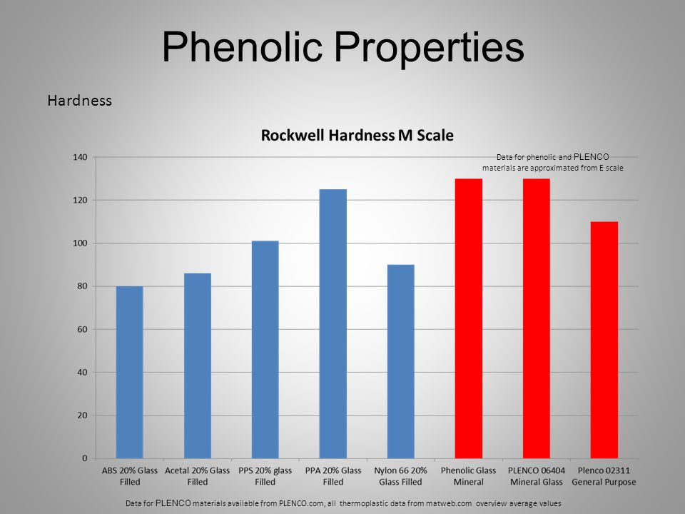 Data for phenolic and PLENCO materials are approximated from E scale