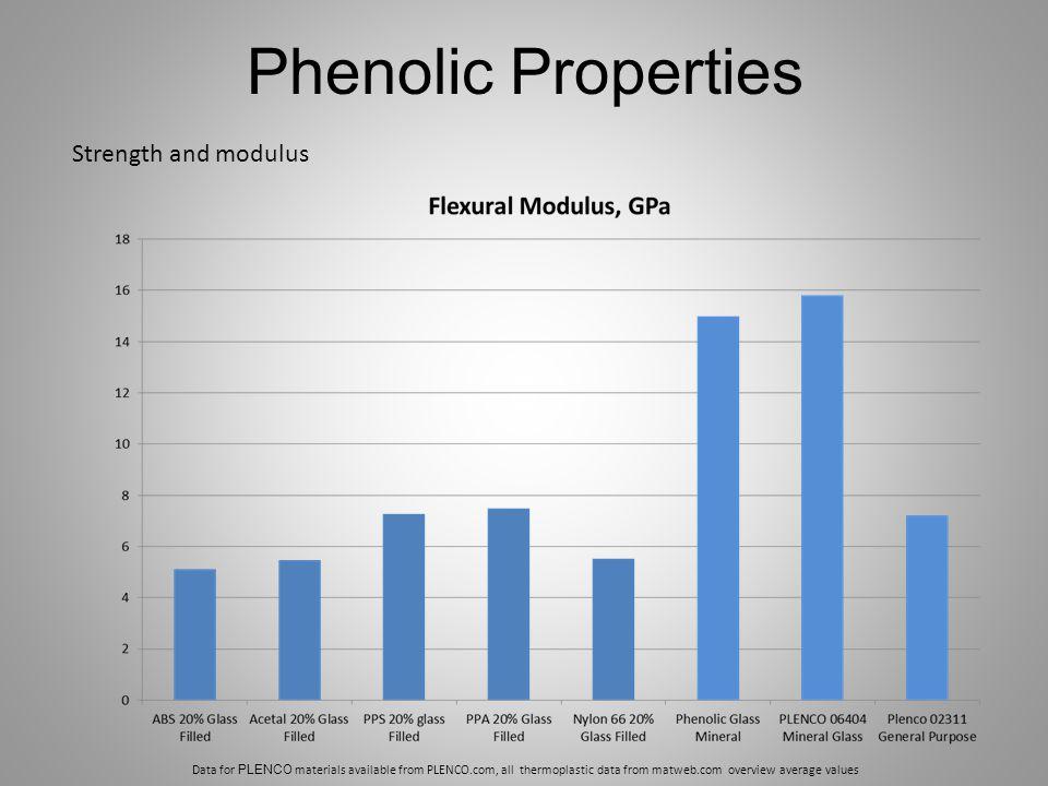 Phenolic Properties Strength and modulus