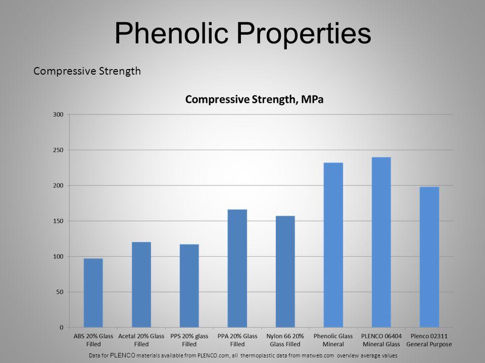 Phenolic Properties Compressive Strength