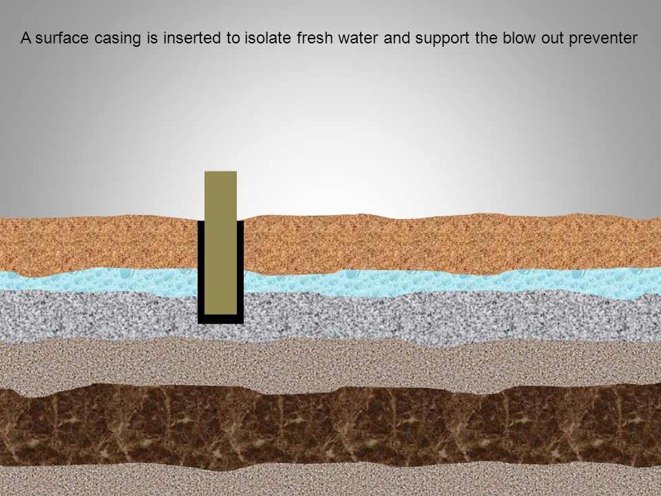 A surface casing is inserted to isolate fresh water and support the blow out preventer