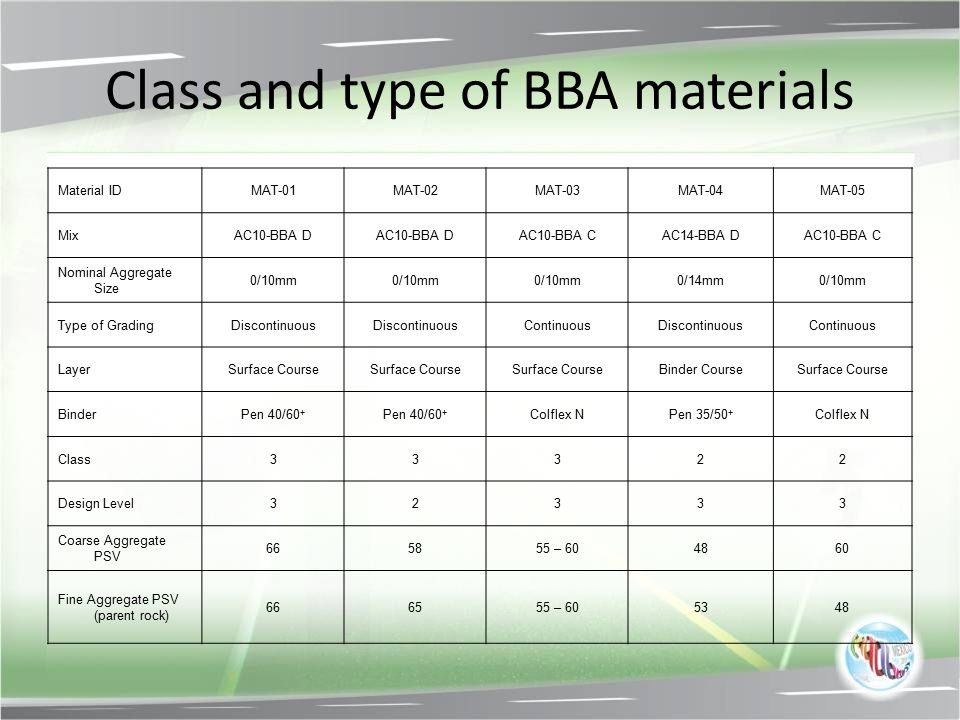 Class and type of BBA materials