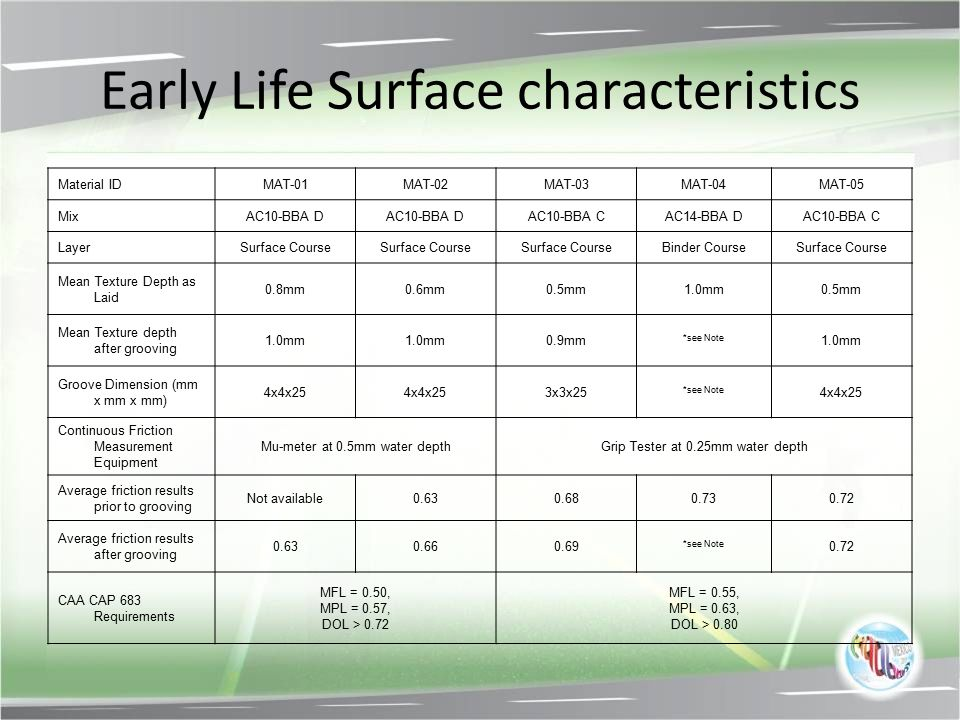 Early Life Surface characteristics