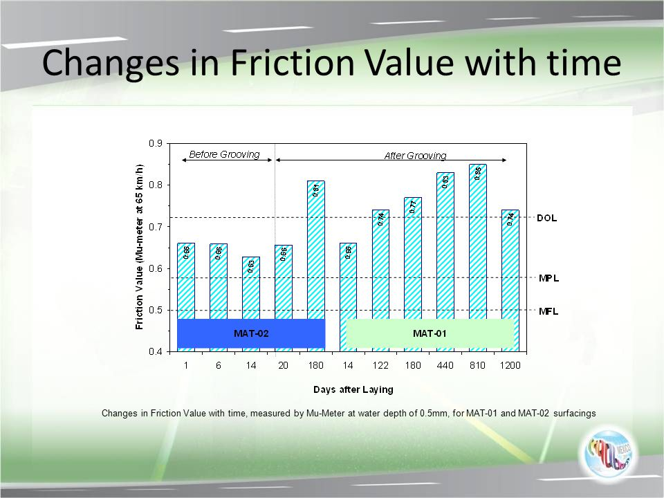 Changes in Friction Value with time
