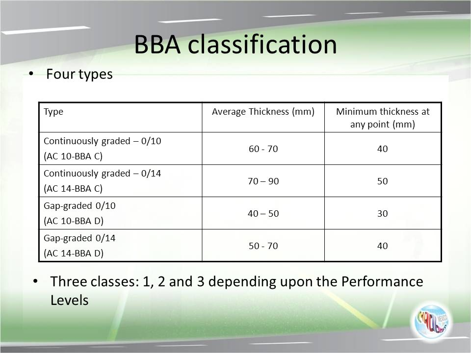 BBA classification Four types