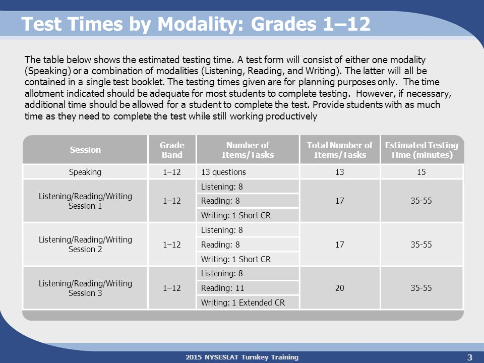 Test Times by Modality: Grades 1–12