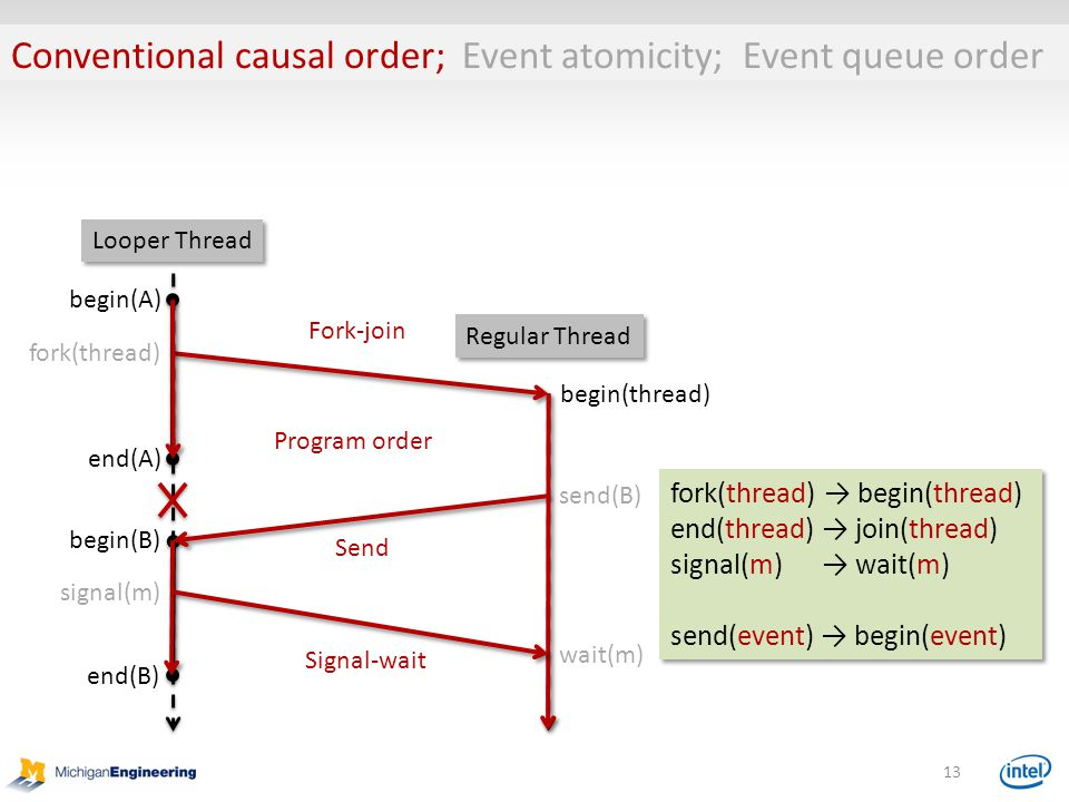 Conventional causal order; Event atomicity; Event queue order