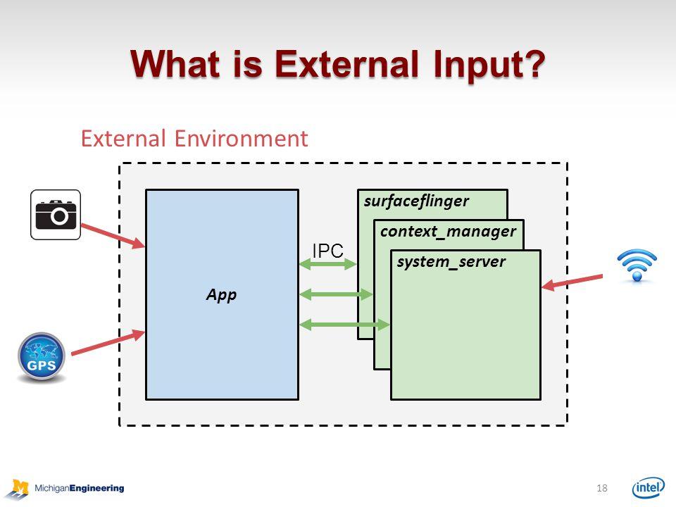 What is External Input External Environment IPC surfaceflinger