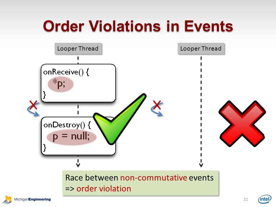 Order Violations in Events