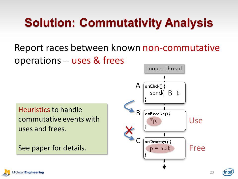 Solution: Commutativity Analysis