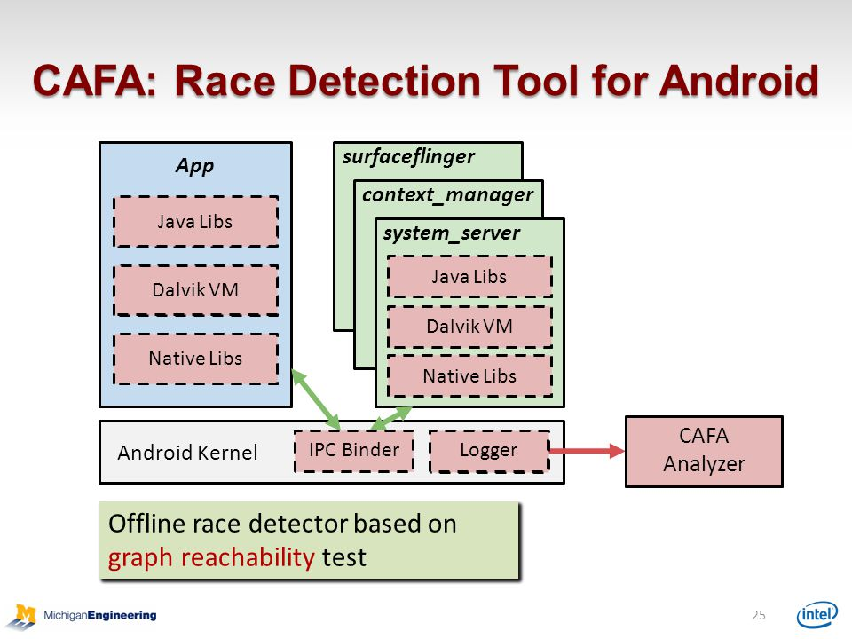 CAFA: Race Detection Tool for Android