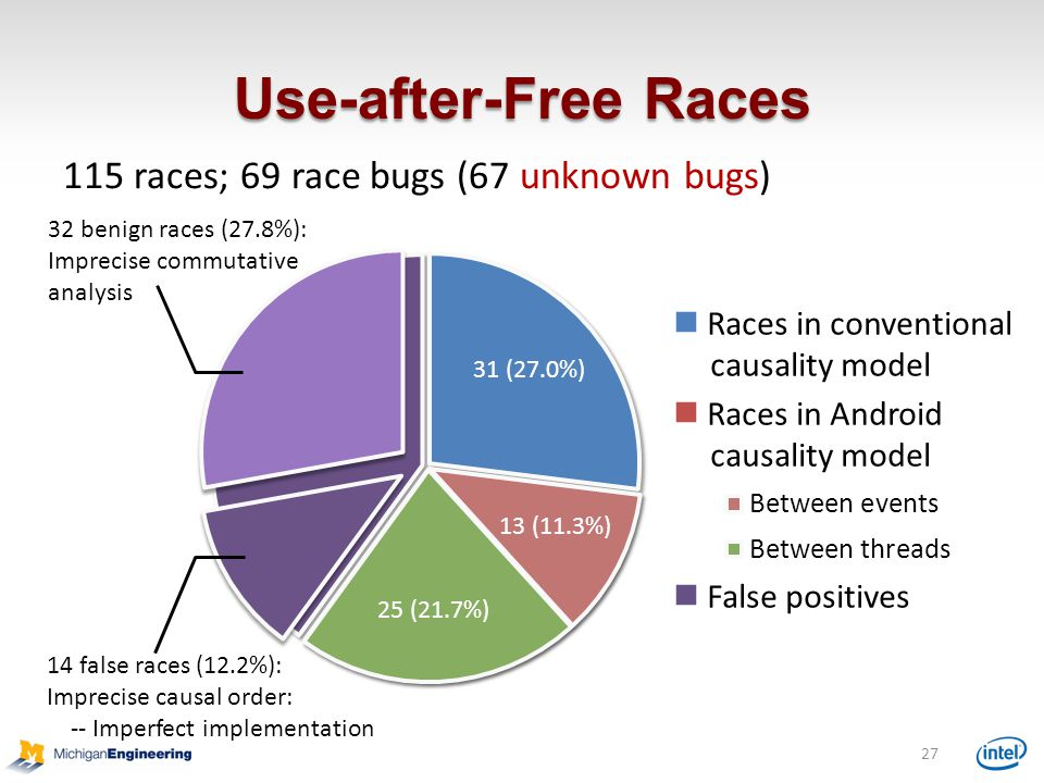 Use-after-Free Races 115 races; 69 race bugs (67 unknown bugs)