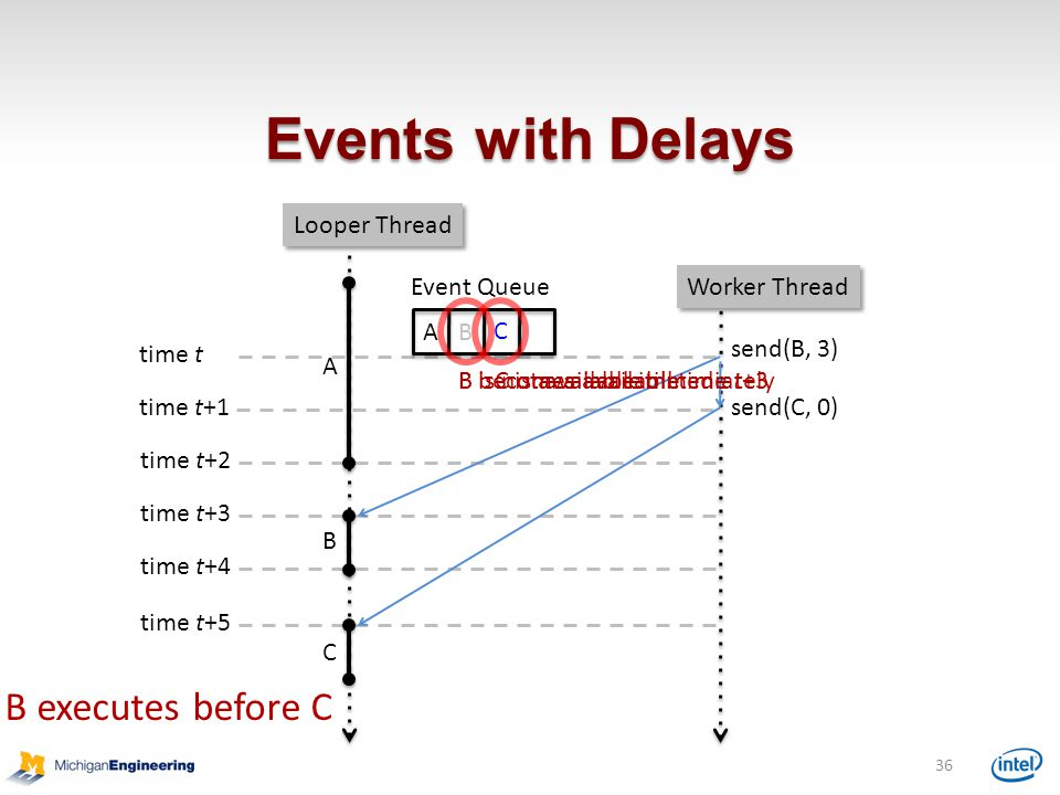 Events with Delays B executes before C Looper Thread Event Queue