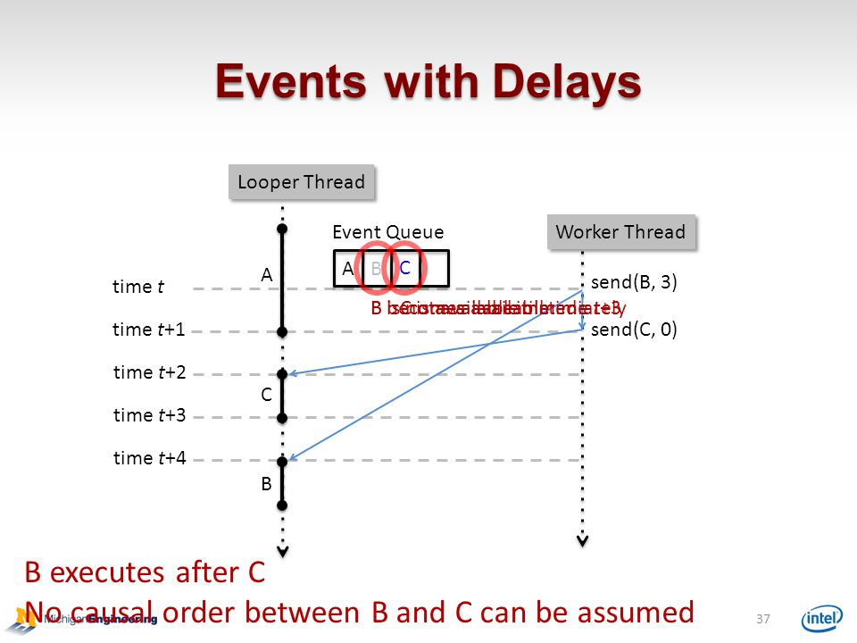 Events with Delays B executes after C