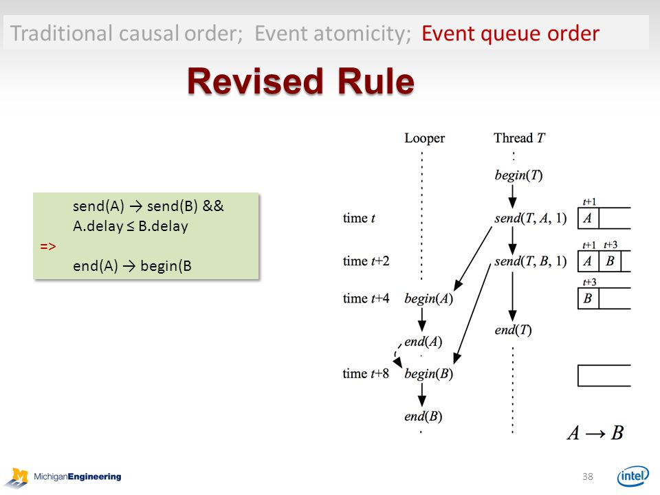 Traditional causal order; Event atomicity; Event queue order