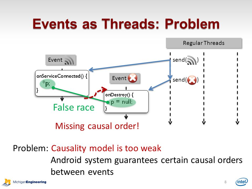 Events as Threads: Problem
