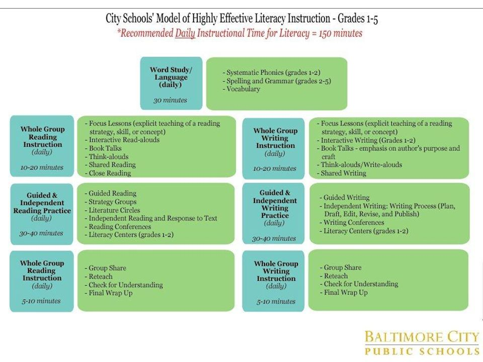 Say: Because we are all k-8's we are going to take a look at the 1-5 model of Highly Effective Instruction.