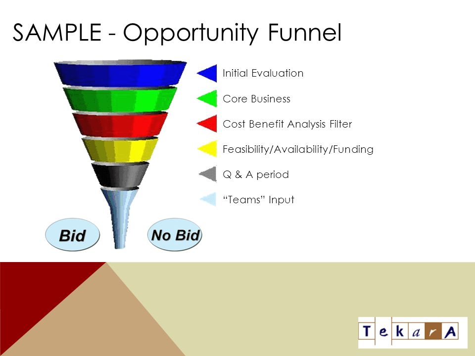 SAMPLE - Opportunity Funnel