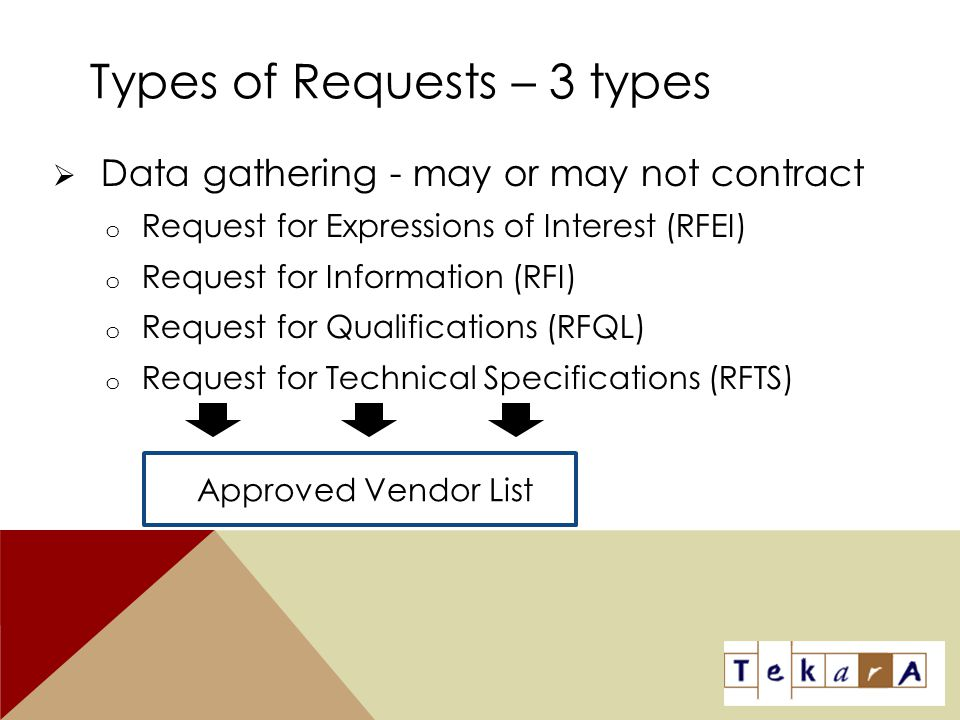 Types of Requests – 3 types