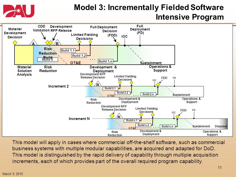 Model 6. Hybrid Program B (Software Dominant)