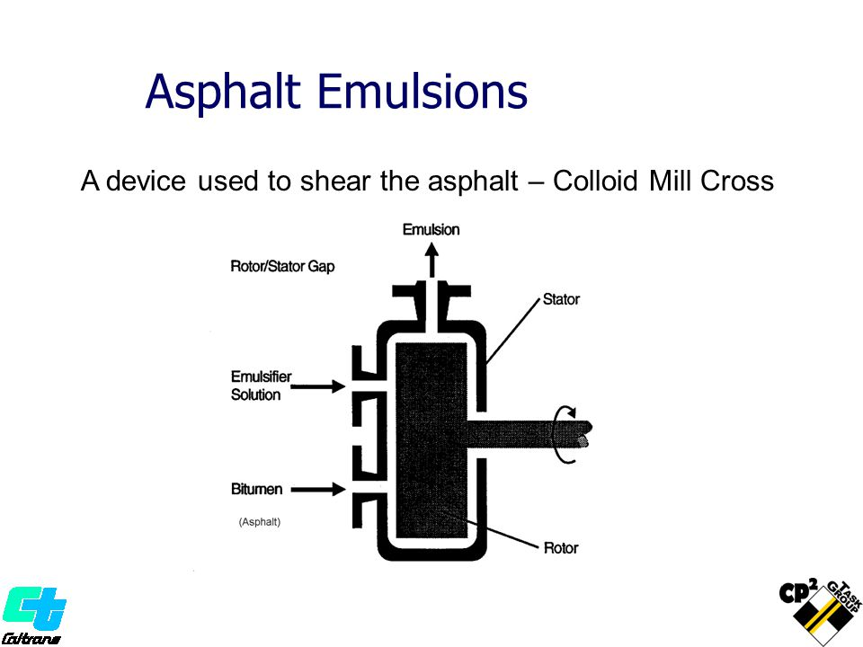 Asphalt Emulsions A device used to shear the asphalt – Colloid Mill Cross