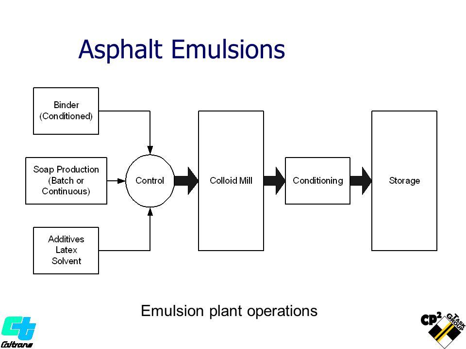 Emulsion plant operations