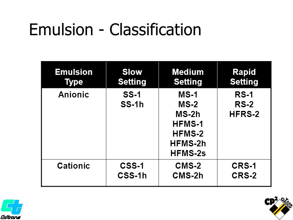 Emulsion - Classification