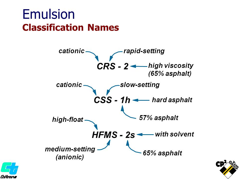 Emulsion Classification Names