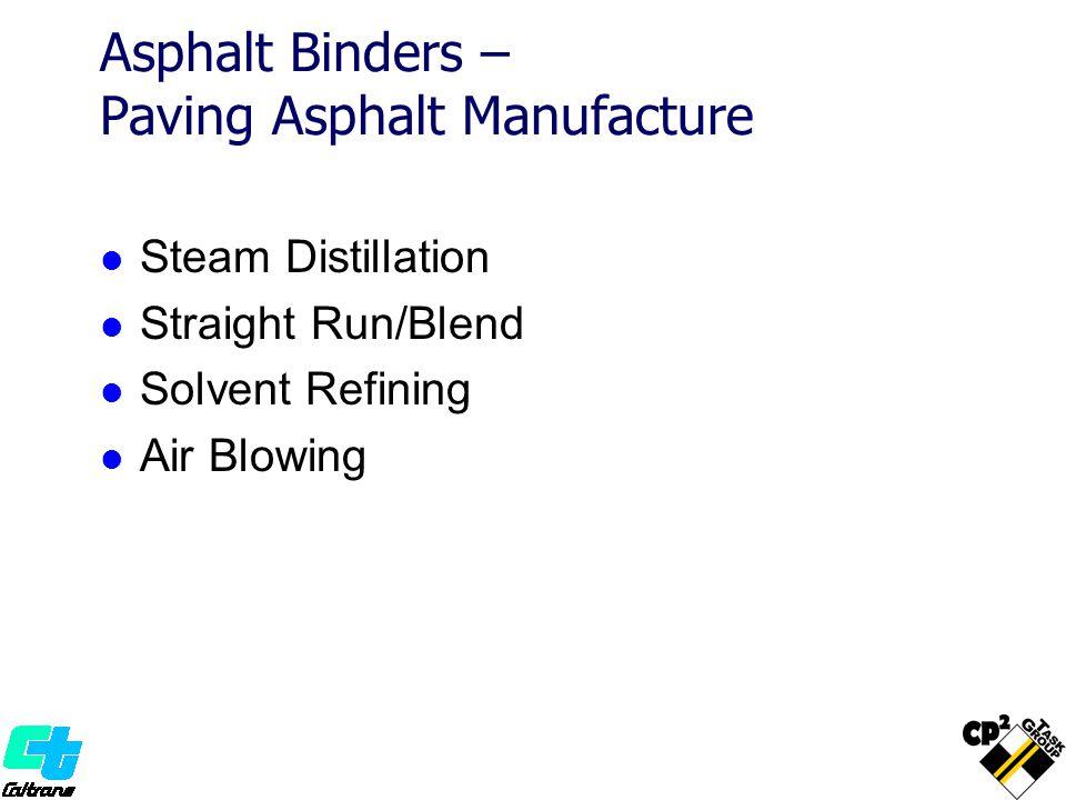 Asphalt Binders – Paving Asphalt Manufacture