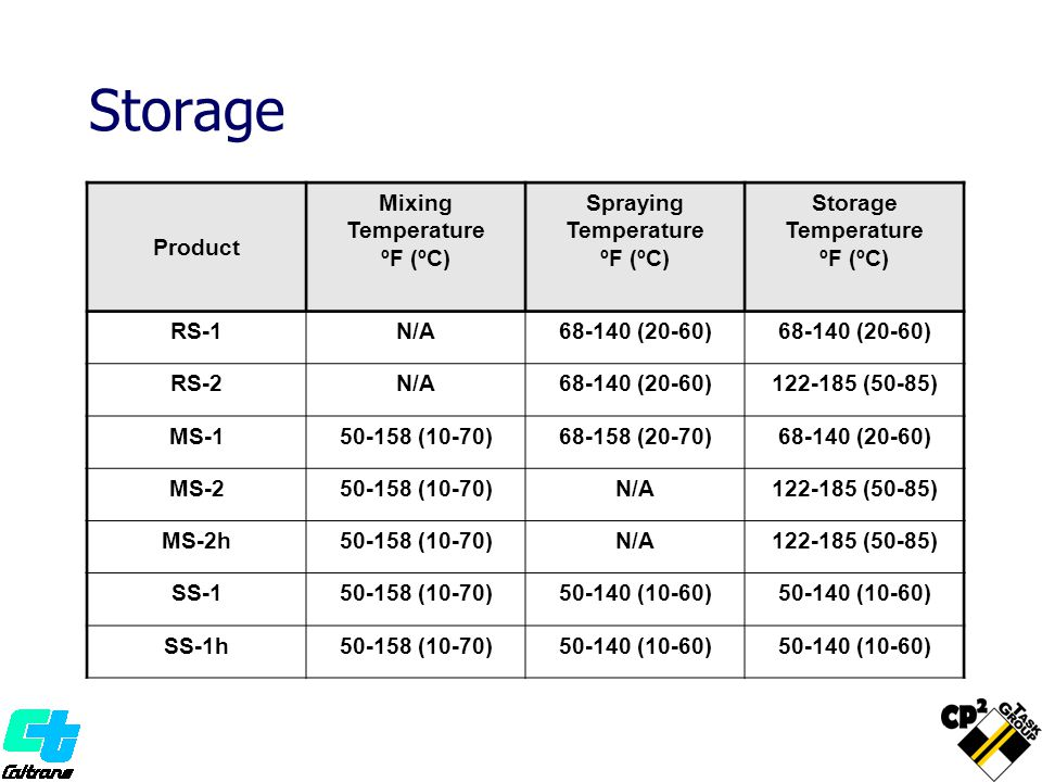 Storage Product Mixing Temperature ºF (ºC) Spraying Storage RS-1 N/A