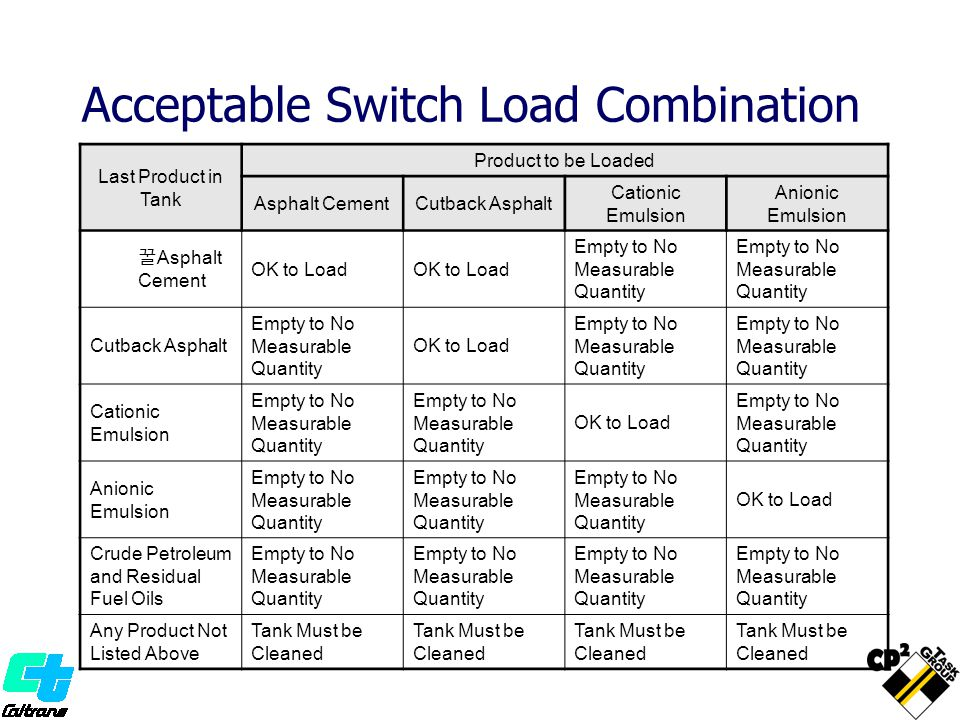 Acceptable Switch Load Combination