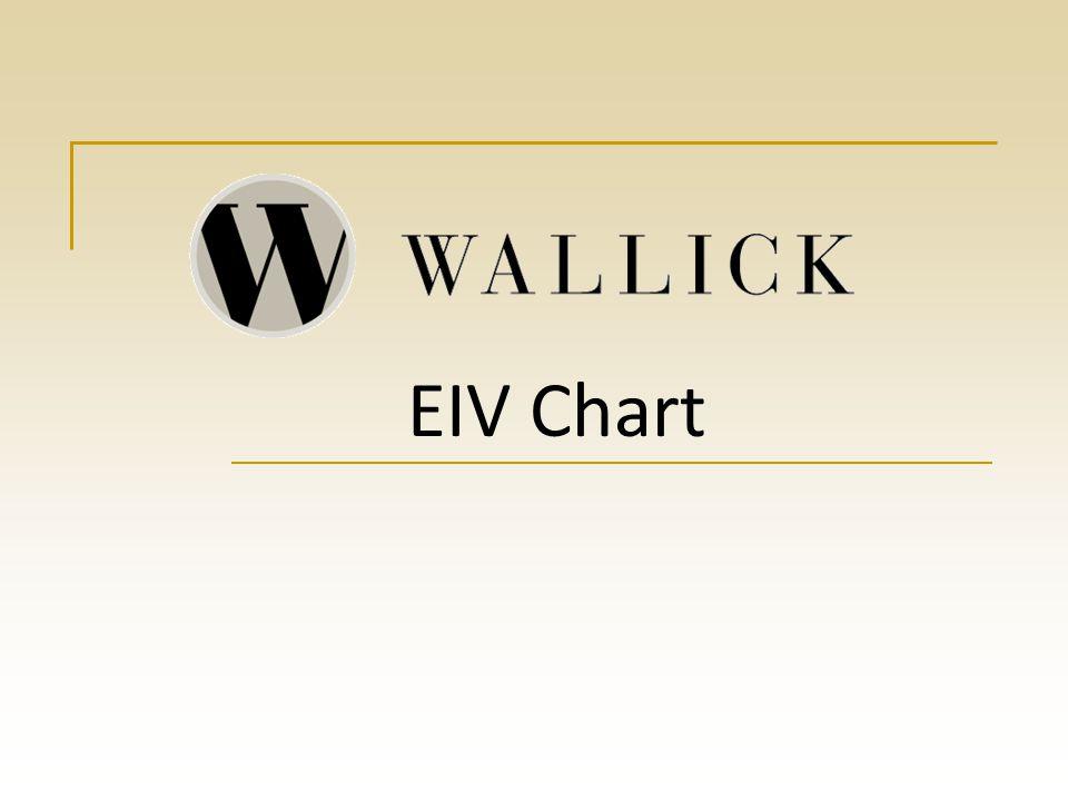 EIV Chart