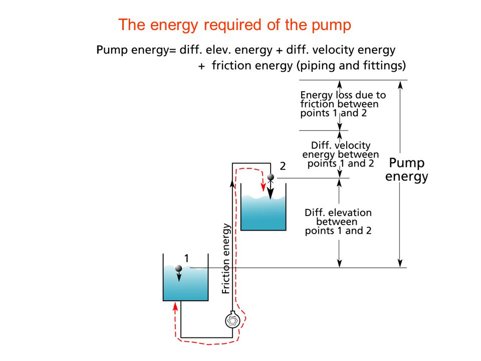 The energy required of the pump