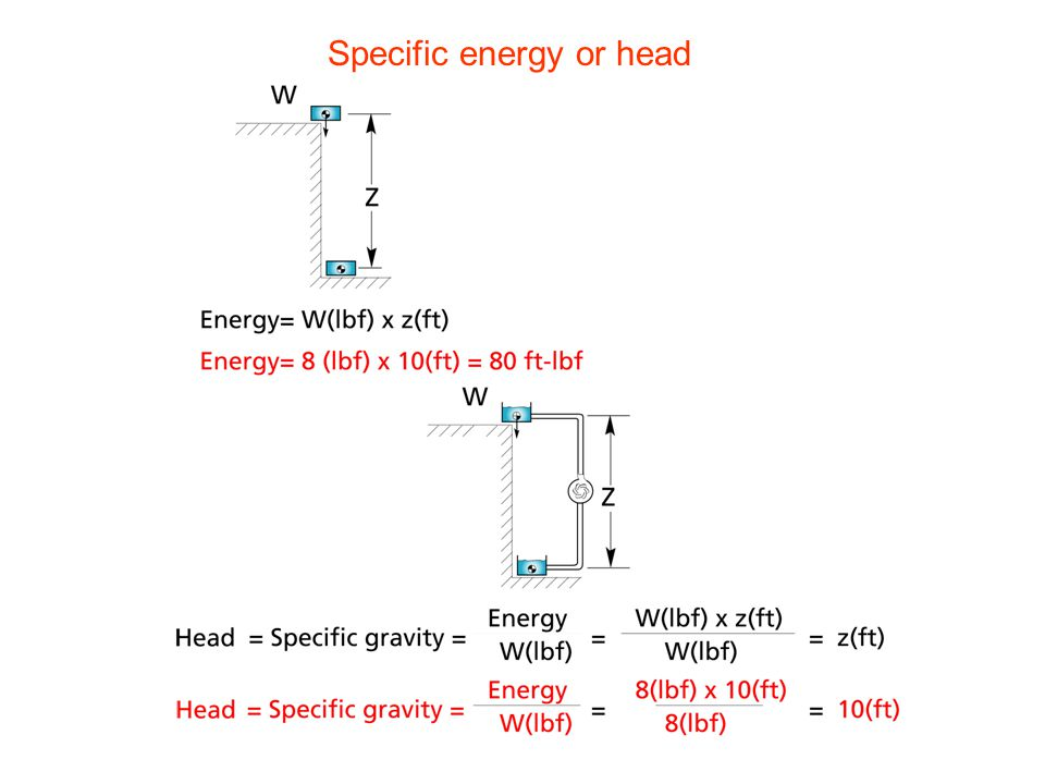 Specific energy or head