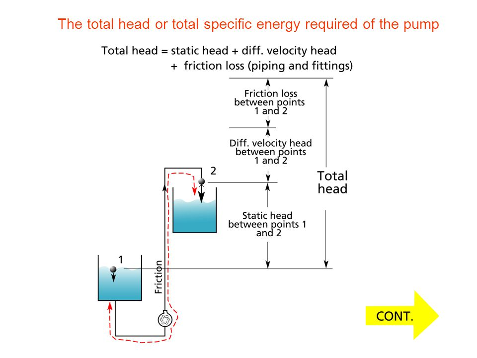The total head or total specific energy required of the pump