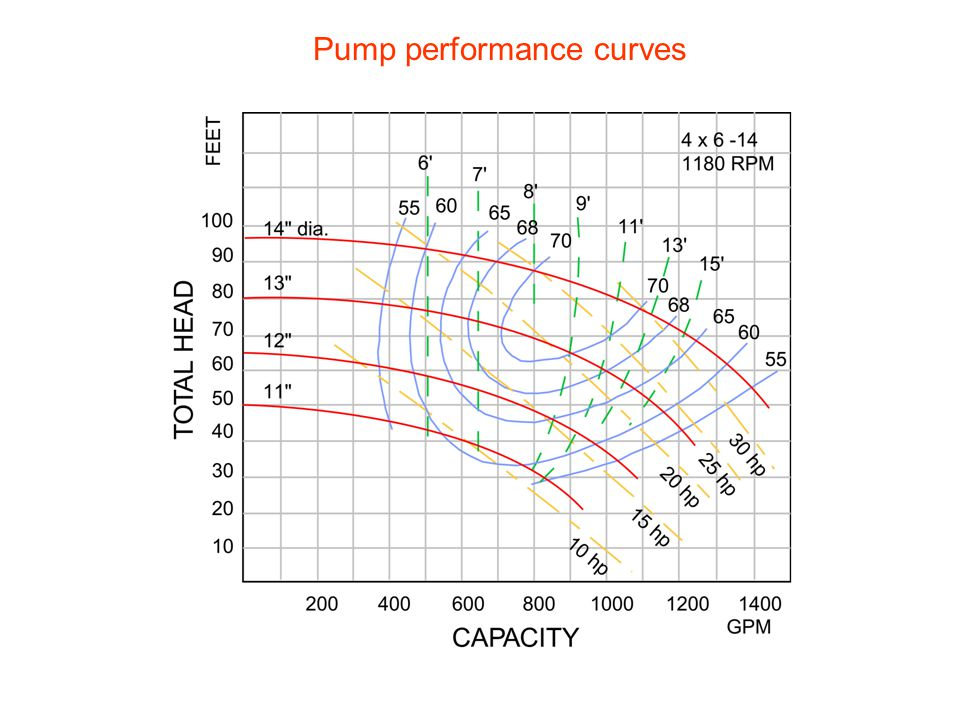 Pump performance curves