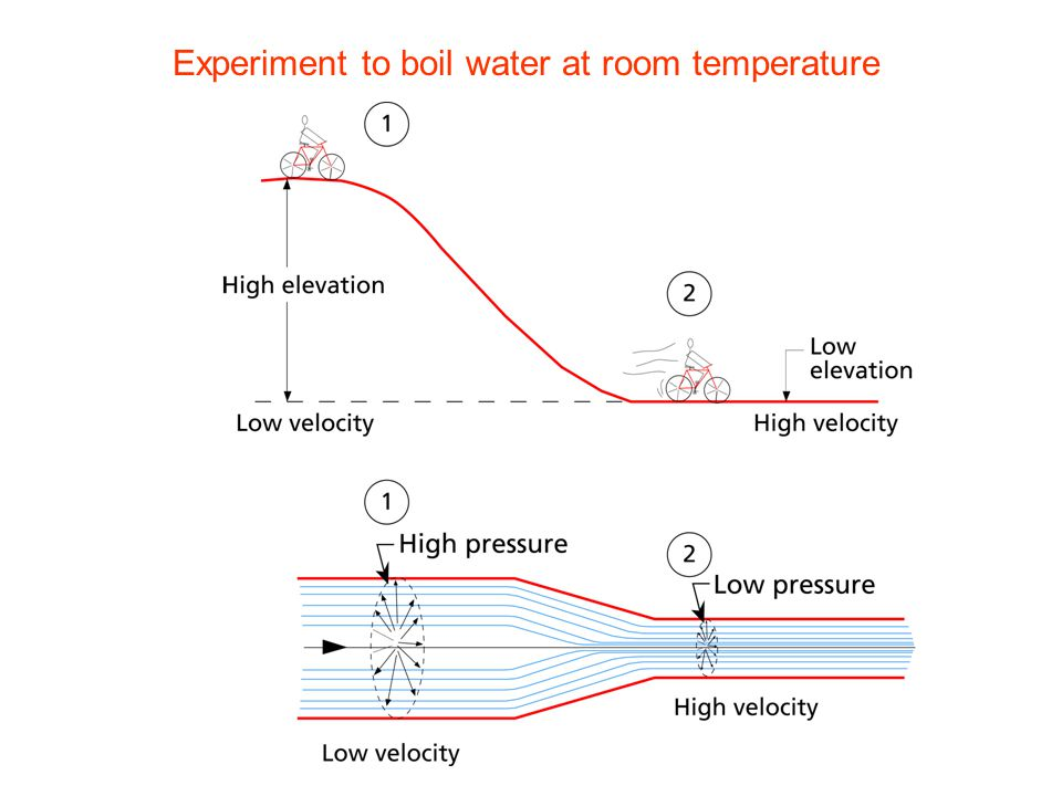 Experiment to boil water at room temperature