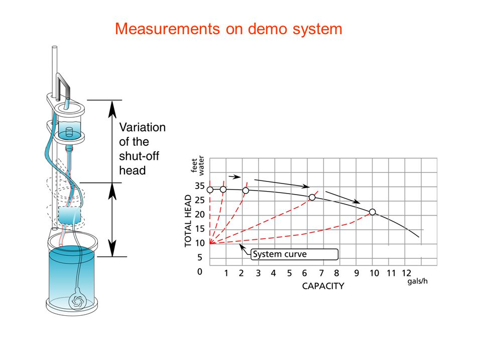 Measurements on demo system