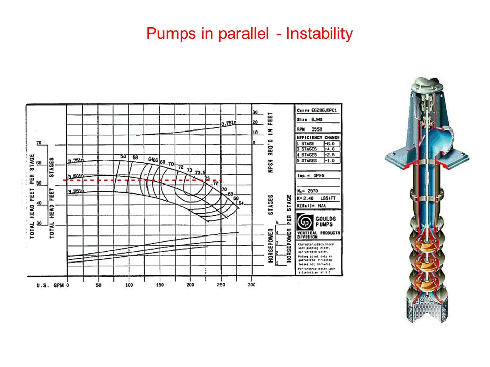 Pumps in parallel - Instability