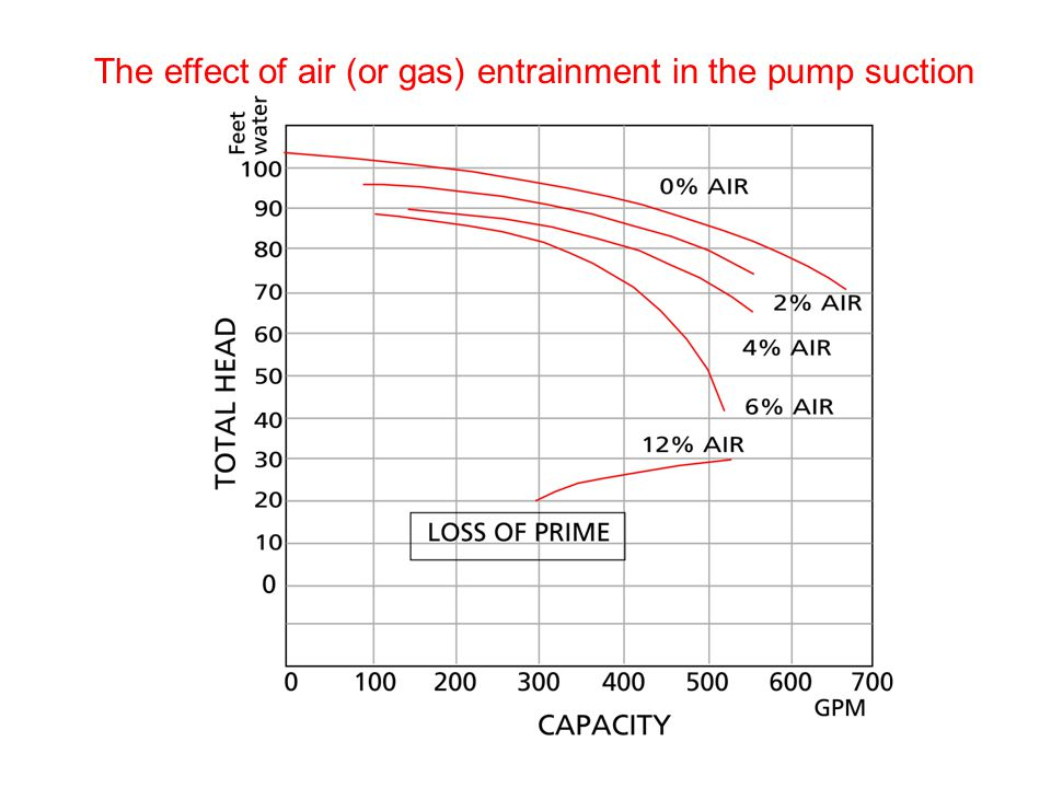 The effect of air (or gas) entrainment in the pump suction